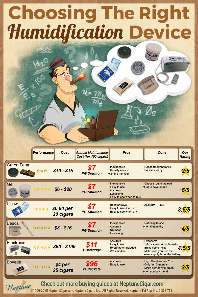 Choosing the Right Humidifier for your Humidor - Info Graphics