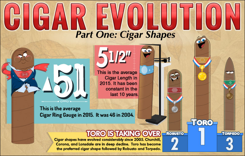 Cigar Shape Evolution
